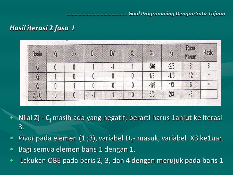 …………………………………….. Goal Programming Dengan Satu Tujuan Hasil iterasi 2 fasa I Nilai Zj - C j masih ada yang negatif, berarti harus 1anjut ke iterasi 3.N