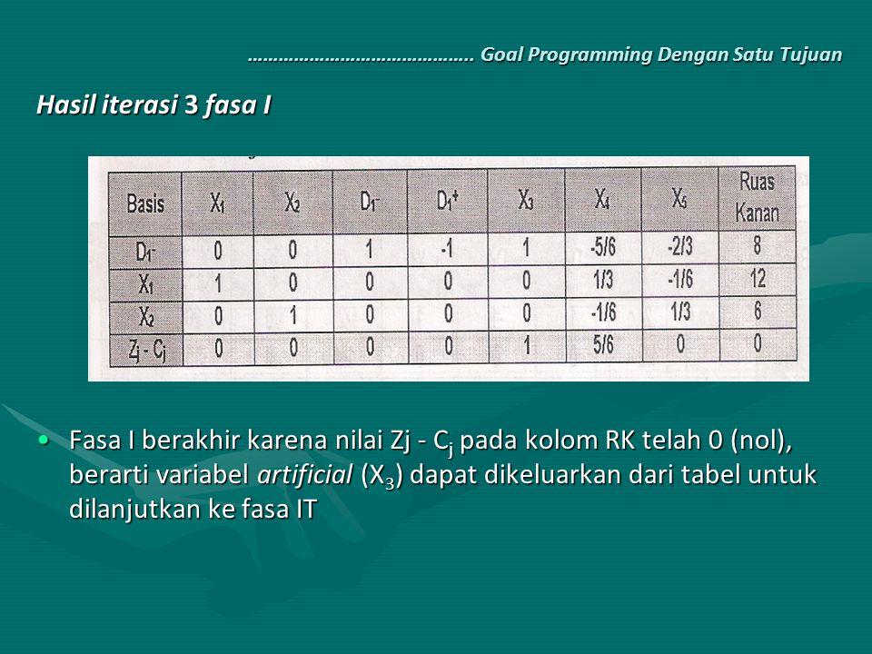 …………………………………….. Goal Programming Dengan Satu Tujuan Hasil iterasi 3 fasa I Fasa I berakhir karena nilai Zj - C j pada kolom RK telah 0 (nol), berarti