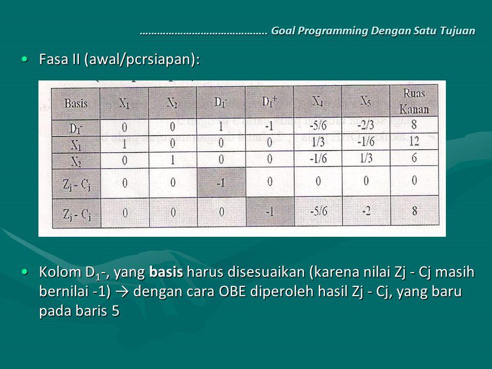 …………………………………….. Goal Programming Dengan Satu Tujuan Fasa II (awal/pcrsiapan):Fasa II (awal/pcrsiapan): Kolom D 1 -, yang basis harus disesuaikan (kar