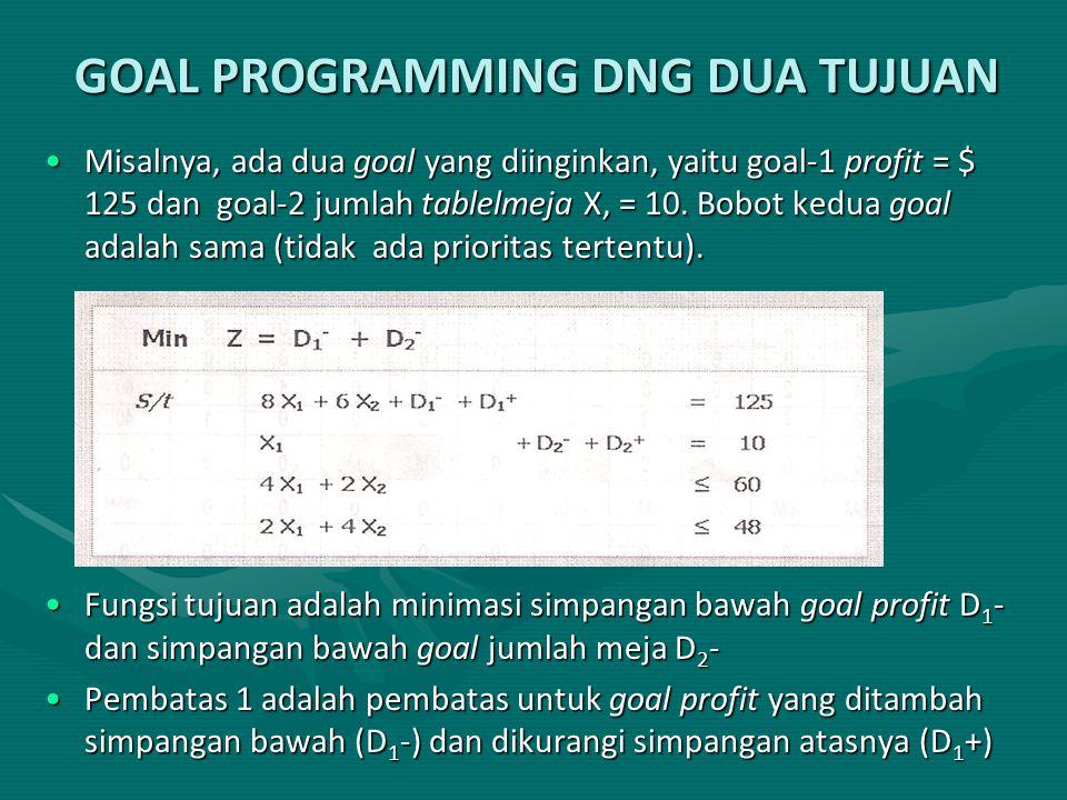 GOAL PROGRAMMING DNG DUA TUJUAN Misalnya, ada dua goal yang diinginkan, yaitu goal-1 profit = $ 125 dan goal-2 jumlah tablelmeja X, = 10. Bobot kedua