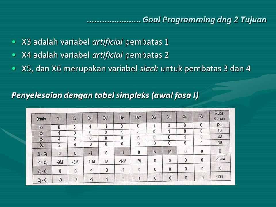 ...................... Goal Programming dng 2 Tujuan X3 adalah variabel artificial pembatas 1X3 adalah variabel artificial pembatas 1 X4 adalah variab
