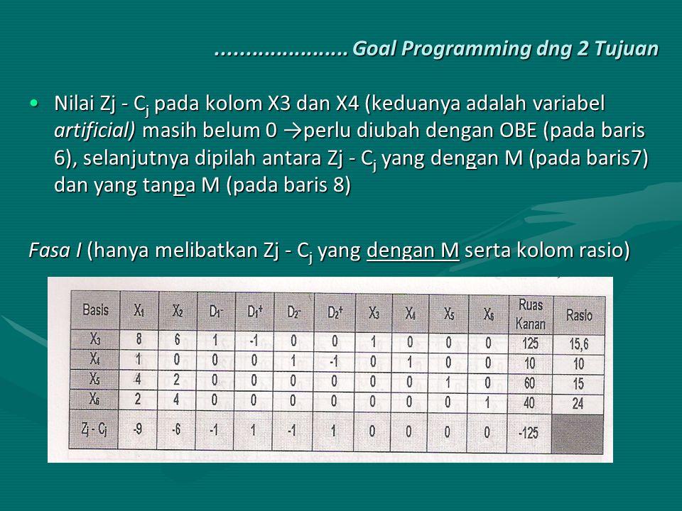 ...................... Goal Programming dng 2 Tujuan Nilai Zj - C j pada kolom X3 dan X4 (keduanya adalah variabel artificial) masih belum 0 →perlu di