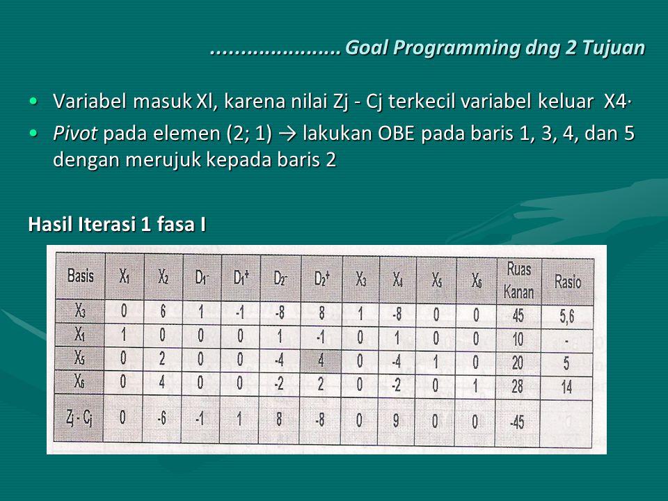 ...................... Goal Programming dng 2 Tujuan Variabel masuk Xl, karena nilai Zj - Cj terkecil variabel keluar X4·Variabel masuk Xl, karena nil