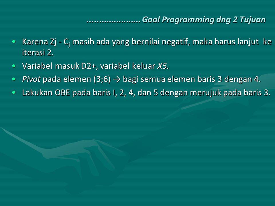...................... Goal Programming dng 2 Tujuan Karena Zj - C j masih ada yang bernilai negatif, maka harus lanjut ke iterasi 2.Karena Zj - C j m