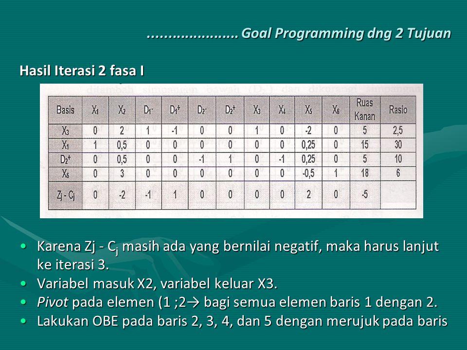 ...................... Goal Programming dng 2 Tujuan Hasil Iterasi 2 fasa I Karena Zj - C j masih ada yang bernilai negatif, maka harus lanjut ke iter