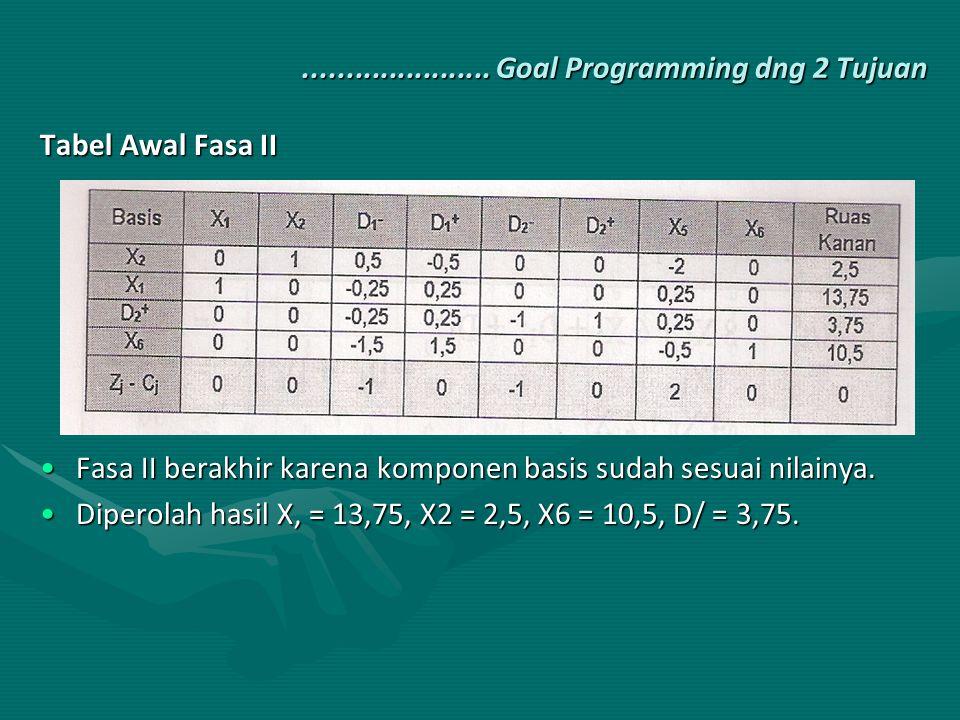 Tabel Awal Fasa II Fasa II berakhir karena komponen basis sudah sesuai nilainya.Fasa II berakhir karena komponen basis sudah sesuai nilainya. Diperola