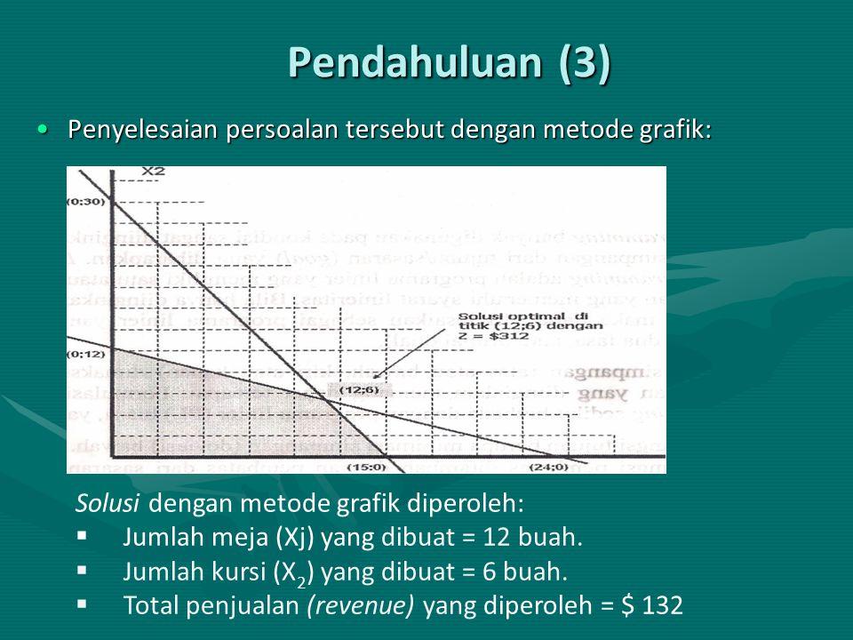 Pendahuluan (3) Penyelesaian persoalan tersebut dengan metode grafik:Penyelesaian persoalan tersebut dengan metode grafik: Solusi dengan metode grafik