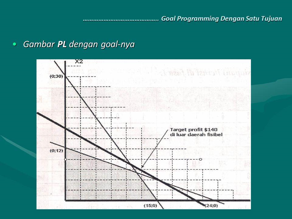 …………………………………….. Goal Programming Dengan Satu Tujuan …………………………………….. Goal Programming Dengan Satu Tujuan Gambar PL dengan goal-nyaGambar PL dengan go