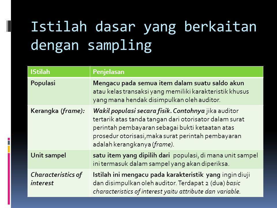 Istilah dasar yang berkaitan dengan sampling IStilahPenjelasan PopulasiMengacu pada semua item dalam suatu saldo akun atau kelas transaksi yang memili