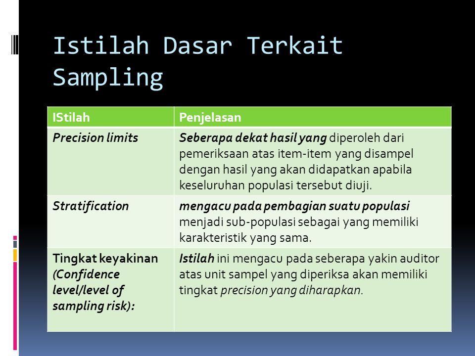 Istilah Dasar Terkait Sampling IStilahPenjelasan Precision limitsSeberapa dekat hasil yang diperoleh dari pemeriksaan atas item-item yang disampel den