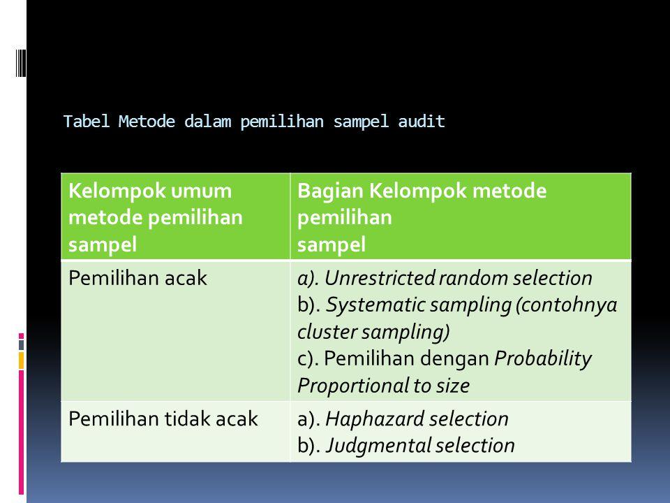 Tabel Metode dalam pemilihan sampel audit Kelompok umum metode pemilihan sampel Bagian Kelompok metode pemilihan sampel Pemilihan acaka). Unrestricted