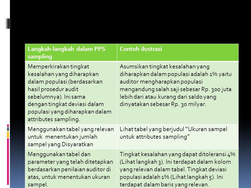 Langkah-langkah dalam PPS sampling Contoh ilustrasi Memperkirakan tingkat kesalahan yang diharapkan dalam populasi (berdasarkan hasil prosedur audit s