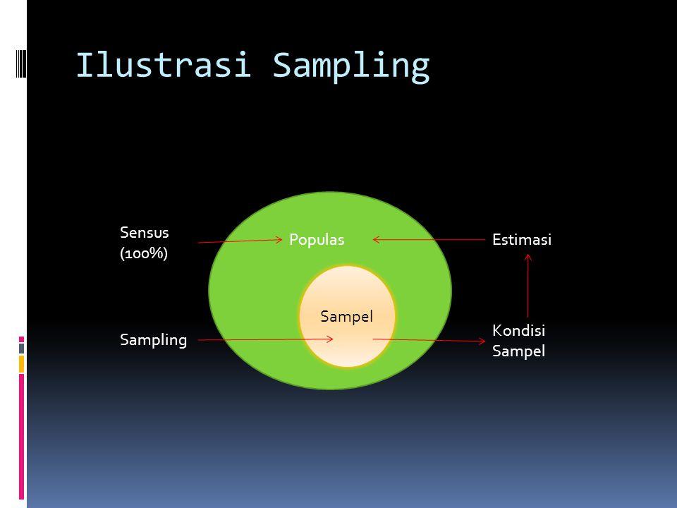 Ilustrasi Sampling Sampel Populas Sensus (100%) Sampling Estimasi Kondisi Sampel