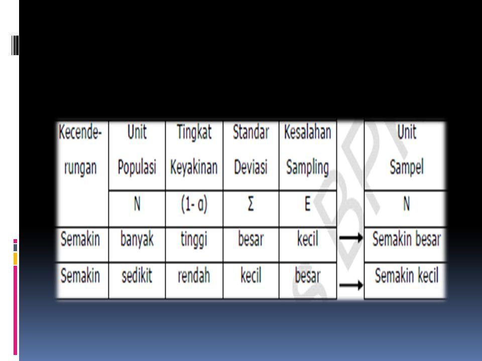 Ilustrasi standar deviasi  Dari contoh data diatas, hitunglah standar deviasinya: X1X2X3X4X5X6X7X8X9X10Total 10901108012011585105951001000