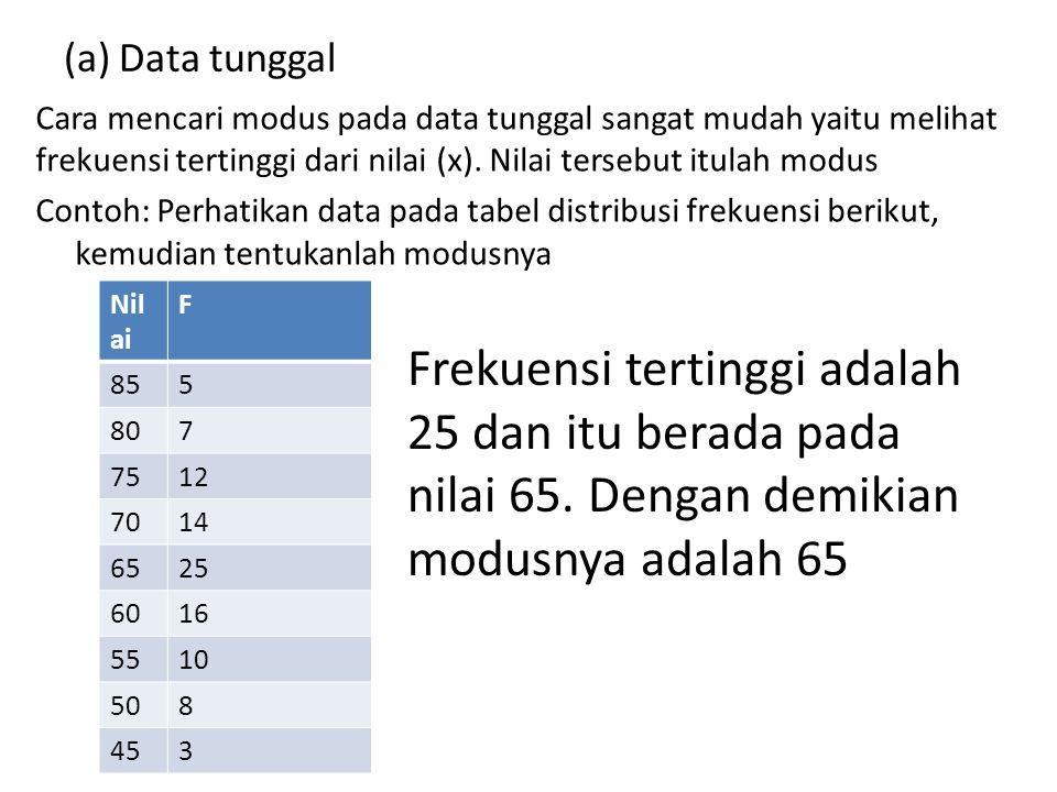 (a) Data tunggal Cara mencari modus pada data tunggal sangat mudah yaitu melihat frekuensi tertinggi dari nilai (x). Nilai tersebut itulah modus Conto