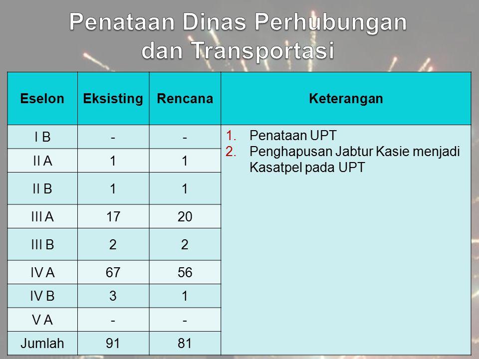 EselonEksistingRencanaKeterangan I B-- 1.Penataan UPT 2.Penghapusan Jabtur Kasie menjadi Kasatpel pada UPT II A11 II B11 III A1720 III B22 IV A6756 IV