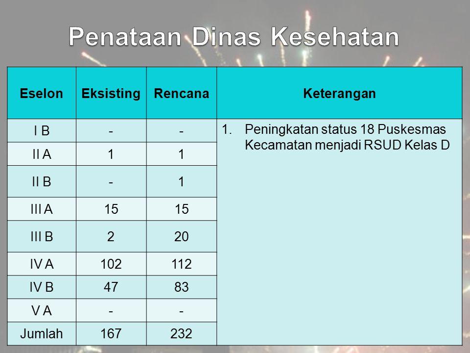 EselonEksistingRencanaKeterangan I B-- 1.Peningkatan status 18 Puskesmas Kecamatan menjadi RSUD Kelas D II A11 II B-1 III A15 III B220 IV A102112 IV B