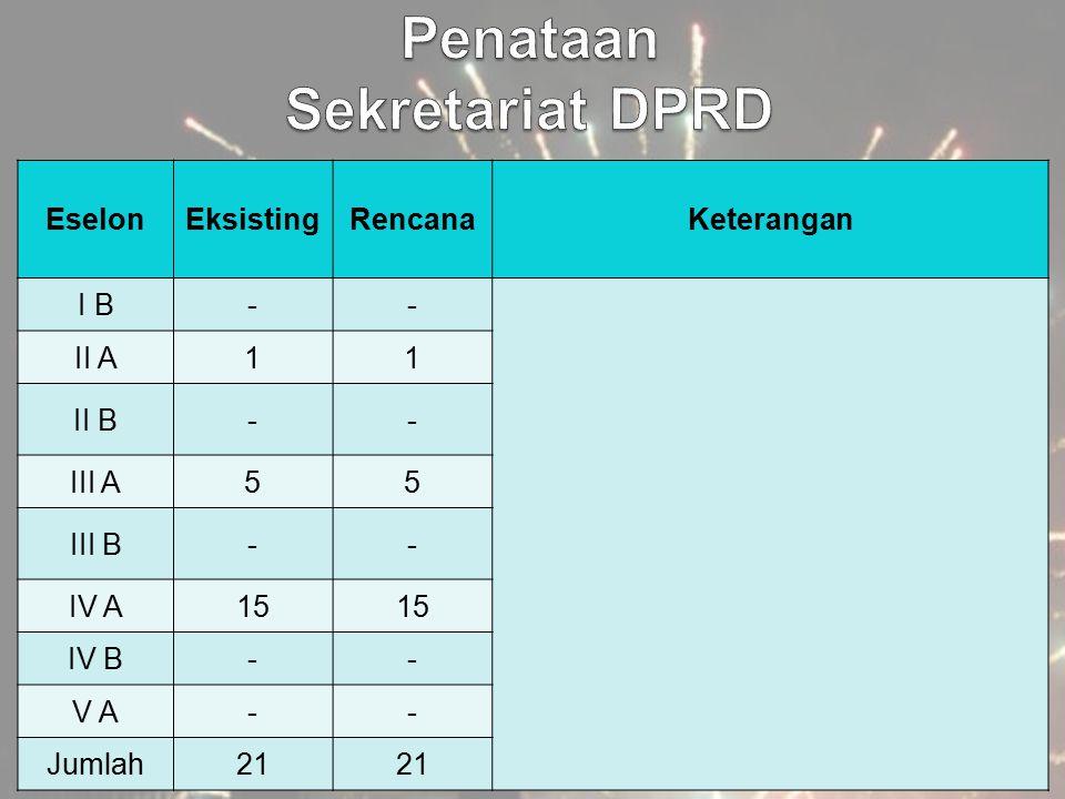 EselonEksistingRencanaKeterangan I B-- II A11 II B-- III A55 III B-- IV A15 IV B-- V A-- Jumlah21
