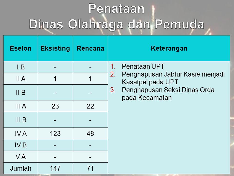 EselonEksistingRencanaKeterangan I B-- 1.Penataan UPT 2.Penghapusan Jabtur Kasie menjadi Kasatpel pada UPT 3.Penghapusan Seksi Dinas Orda pada Kecamat