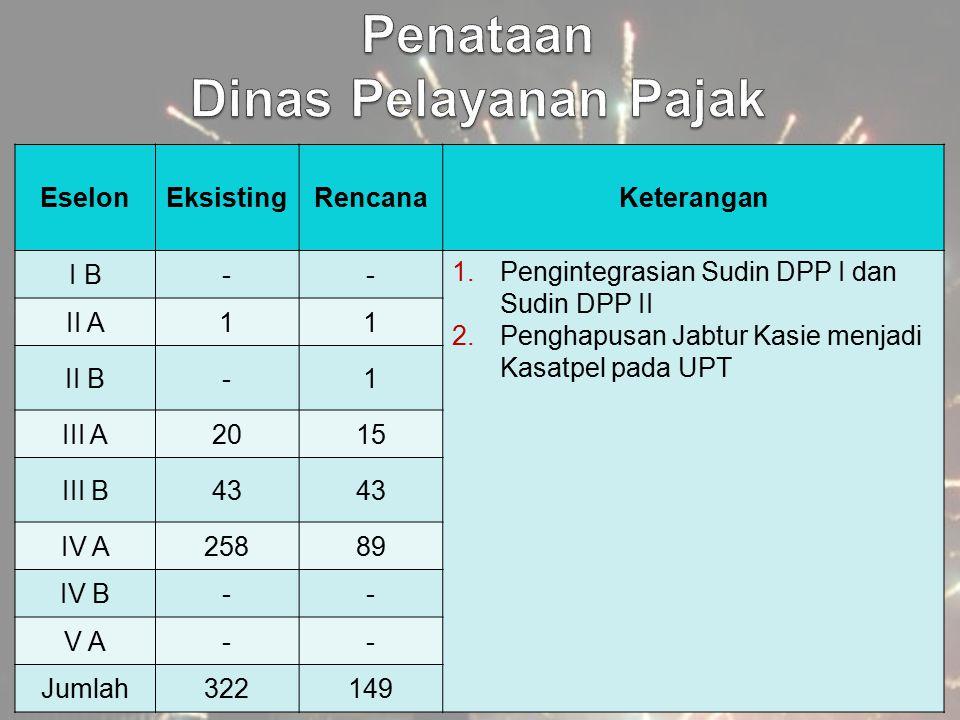 EselonEksistingRencanaKeterangan I B-- 1.Pengintegrasian Sudin DPP I dan Sudin DPP II 2.Penghapusan Jabtur Kasie menjadi Kasatpel pada UPT II A11 II B