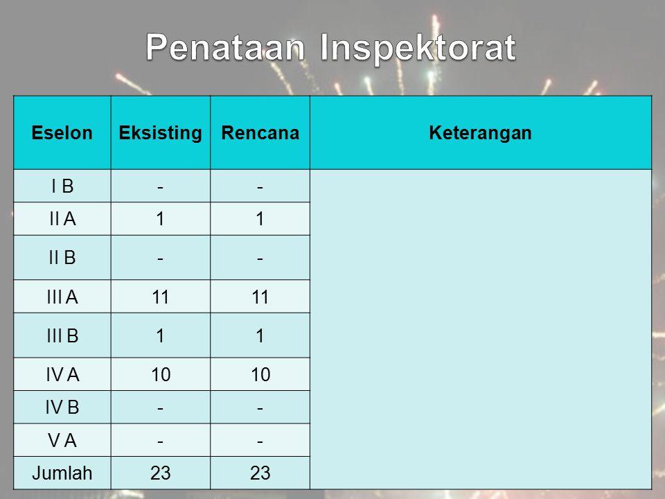 EselonEksistingRencanaKeterangan I B-- II A11 II B-- III A11 III B11 IV A10 IV B-- V A-- Jumlah23