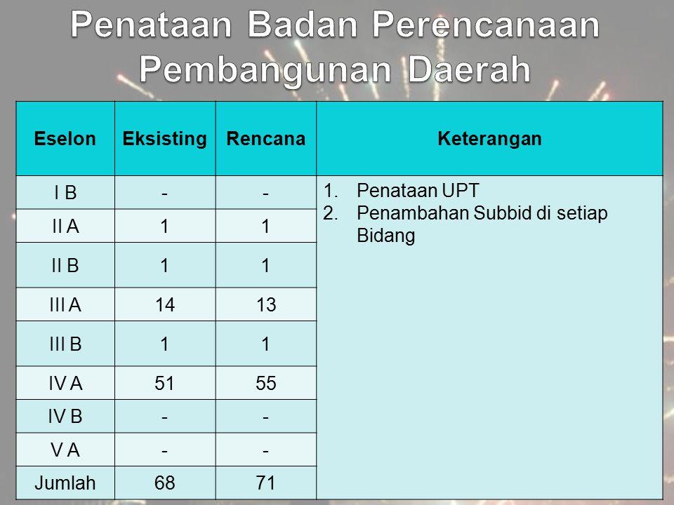EselonEksistingRencanaKeterangan I B-- 1.Penataan UPT 2.Penambahan Subbid di setiap Bidang II A11 II B11 III A1413 III B11 IV A5155 IV B-- V A-- Jumla