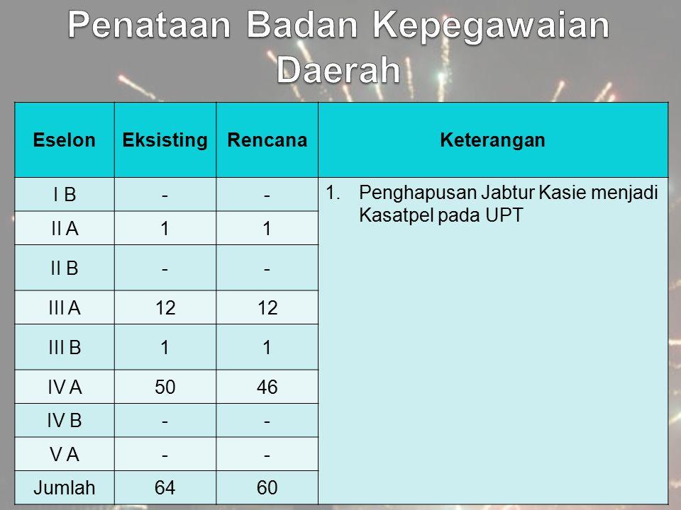 EselonEksistingRencanaKeterangan I B-- 1.Penghapusan Jabtur Kasie menjadi Kasatpel pada UPT II A11 II B-- III A12 III B11 IV A5046 IV B-- V A-- Jumlah