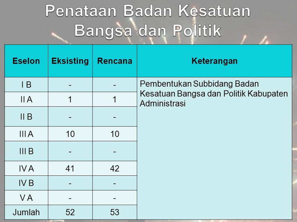 EselonEksistingRencanaKeterangan I B-- Pembentukan Subbidang Badan Kesatuan Bangsa dan Politik Kabupaten Administrasi II A11 II B-- III A10 III B-- IV