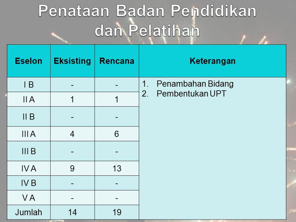 EselonEksistingRencanaKeterangan I B-- 1.Penambahan Bidang 2.Pembentukan UPT II A11 II B-- III A46 III B-- IV A913 IV B-- V A-- Jumlah1419