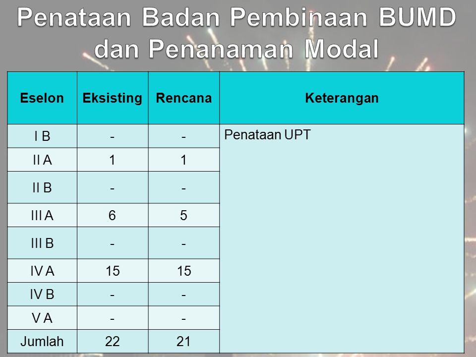 EselonEksistingRencanaKeterangan I B-- Penataan UPT II A11 II B-- III A65 III B-- IV A15 IV B-- V A-- Jumlah2221