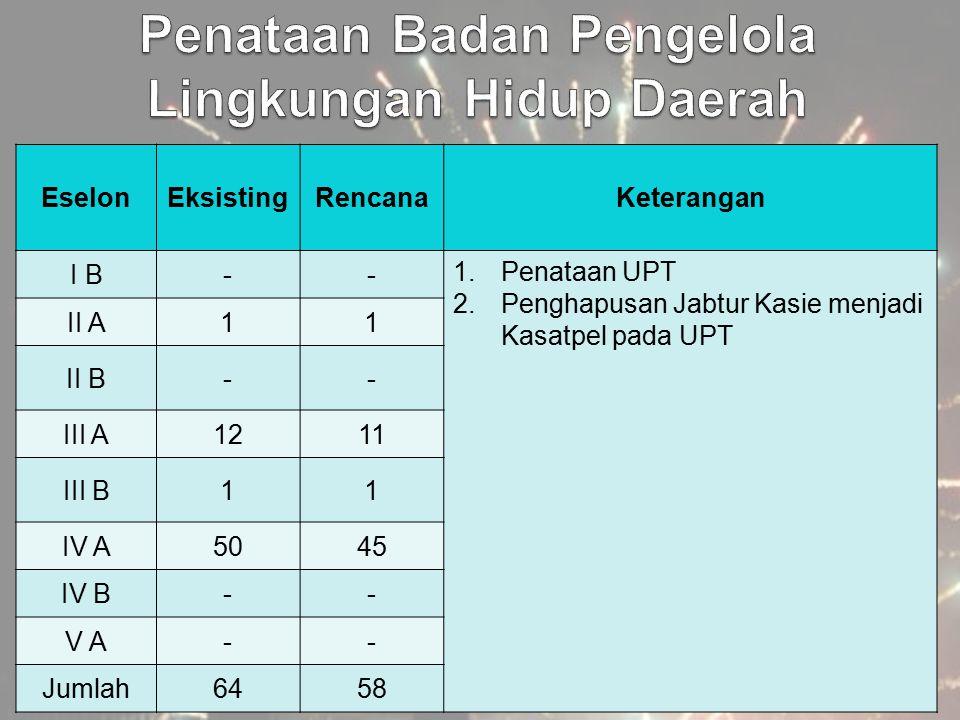 EselonEksistingRencanaKeterangan I B-- 1.Penataan UPT 2.Penghapusan Jabtur Kasie menjadi Kasatpel pada UPT II A11 II B-- III A1211 III B11 IV A5045 IV