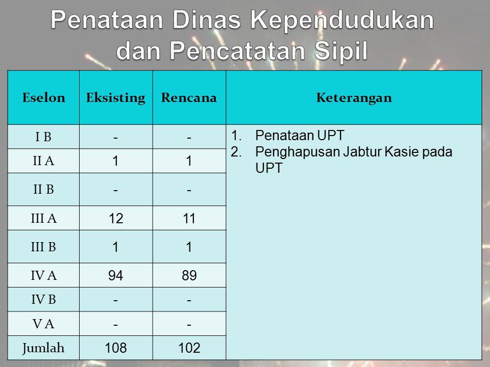 EselonEksistingRencanaKeterangan I B -- 1.Penataan UPT 2.Penghapusan Jabtur Kasie pada UPT II A 11 II B -- III A 1211 III B 11 IV A 9489 IV B -- V A -
