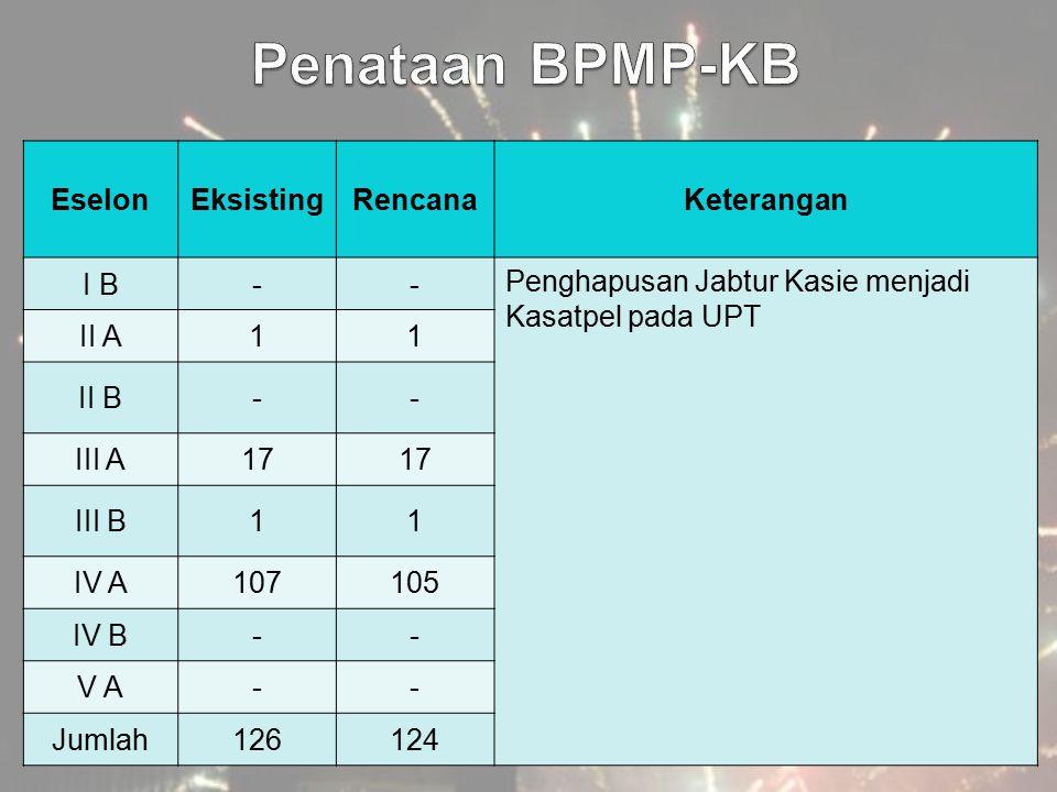 EselonEksistingRencanaKeterangan I B-- Penghapusan Jabtur Kasie menjadi Kasatpel pada UPT II A11 II B-- III A17 III B11 IV A107105 IV B-- V A-- Jumlah