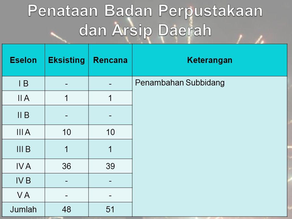 EselonEksistingRencanaKeterangan I B-- Penambahan Subbidang II A11 II B-- III A10 III B11 IV A3639 IV B-- V A-- Jumlah4851