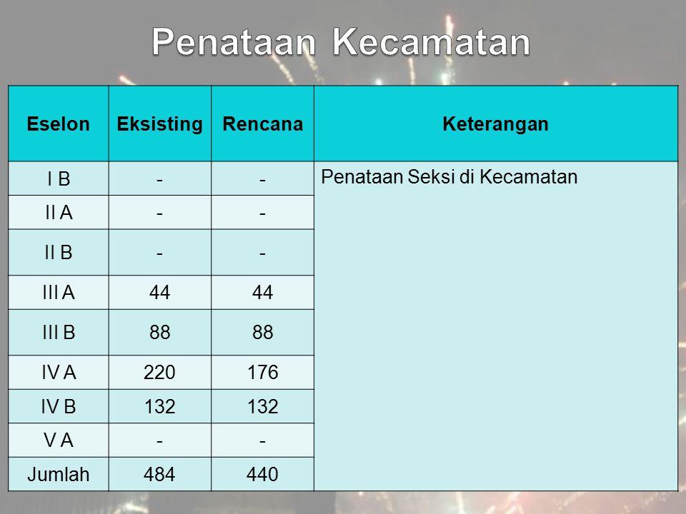 EselonEksistingRencanaKeterangan I B-- Penataan Seksi di Kecamatan II A-- II B-- III A44 III B88 IV A220176 IV B132 V A-- Jumlah484440