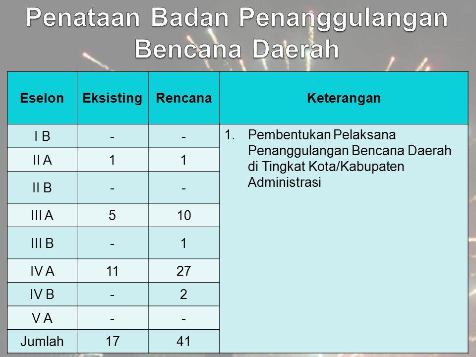 EselonEksistingRencanaKeterangan I B-- 1.Pembentukan Pelaksana Penanggulangan Bencana Daerah di Tingkat Kota/Kabupaten Administrasi II A11 II B-- III