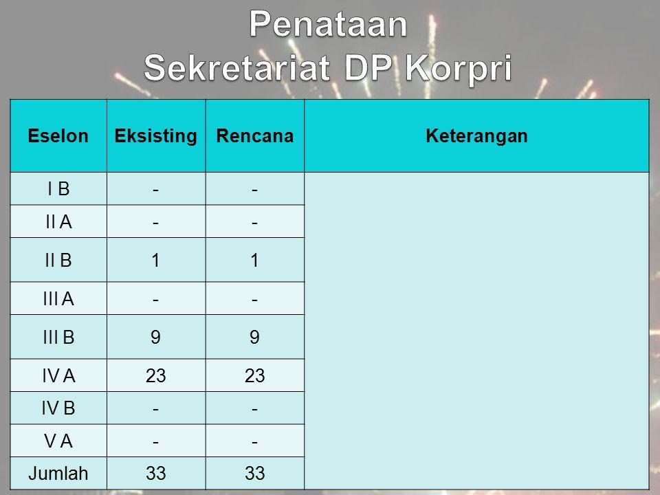 EselonEksistingRencanaKeterangan I B-- II A-- II B11 III A-- III B99 IV A23 IV B-- V A-- Jumlah33