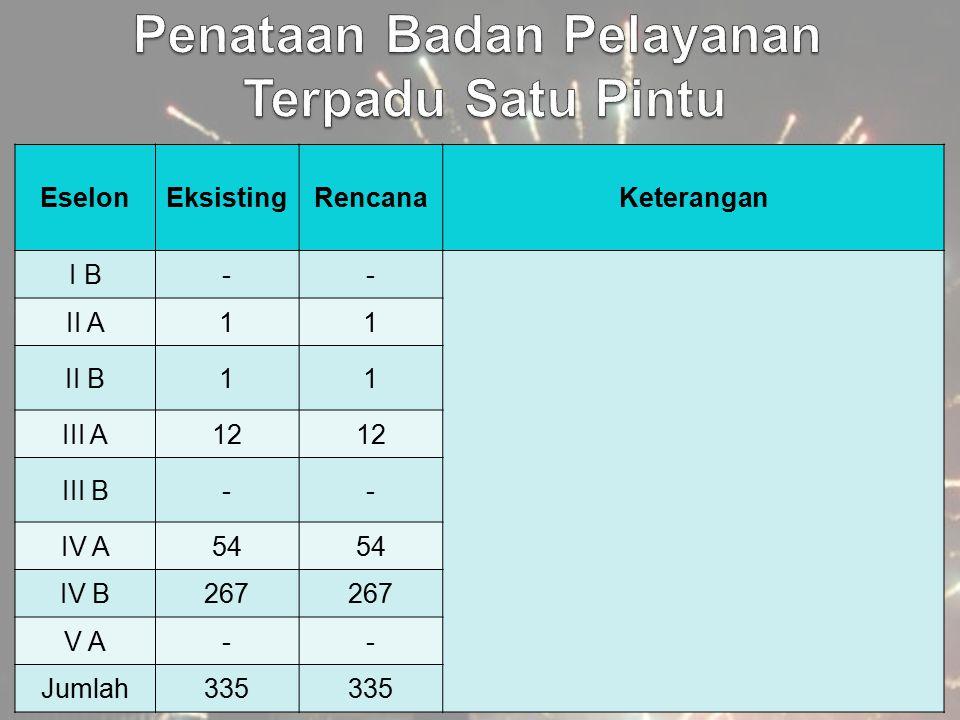 EselonEksistingRencanaKeterangan I B-- II A11 II B11 III A12 III B-- IV A54 IV B267 V A-- Jumlah335