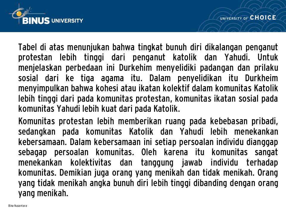Bina Nusantara Tabel di atas menunjukan bahwa tingkat bunuh diri dikalangan penganut protestan lebih tinggi dari penganut katolik dan Yahudi.