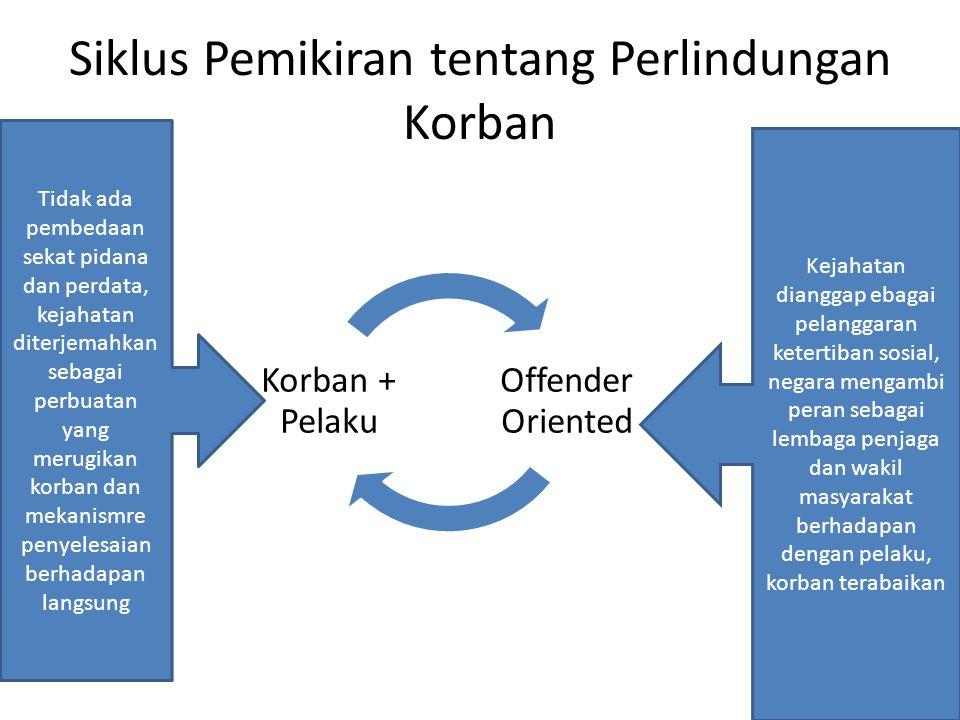 Posisi Korban dalam SPP Konventional Korban termarjinalkan Korban tidak memiliki legal standing dalam sistem peradilan Posisi korban tidak lebih dari sekedar saksi dan alat bukti