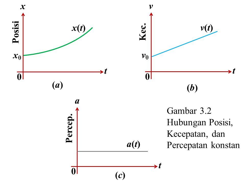 0 x t x0x0 x(t)x(t) Posisi (a)(a) 0 v t v0v0 v(t)v(t) Kec.