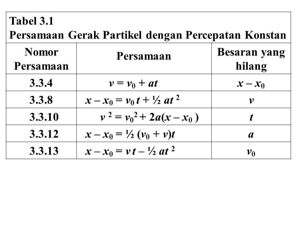Tabel 3.1 Persamaan Gerak Partikel dengan Percepatan Konstan Nomor Persamaan Besaran yang hilang 3.3.4 v = v 0 + atx – x 0 3.3.8 x – x 0 = v 0 t + ½ at 2 v 3.3.10 v 2 = v 0 2 + 2a(x – x 0 )t 3.3.12 x – x 0 = ½ (v 0 + v)ta 3.3.13 x – x 0 = v t – ½ at 2 v0v0