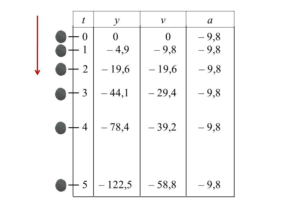 tyva 0 0 0 – 9,8 1 – 4,9 – 9,8 – 9,8 2 – 19,6 – 19,6 – 9,8 3 – 44,1 – 29,4 – 9,8 4 – 78,4 – 39,2 – 9,8 5 – 122,5 – 58,8 – 9,8