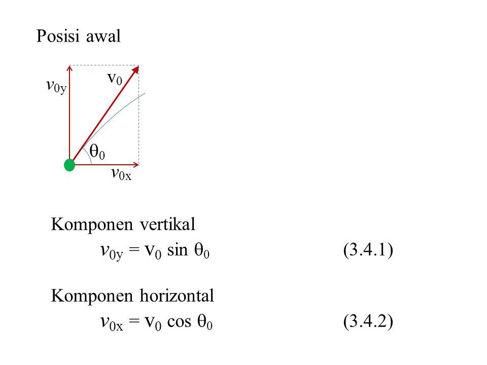 Komponen vertikal v 0 y = v 0 sin  0 (3.4.1) Komponen horizontal v 0 x = v 0 cos  0 (3.4.2) Posisi awal 00 v0v0 v 0y v 0x