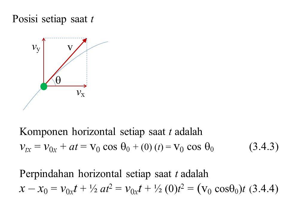  v vyvy vxvx Posisi setiap saat t Komponen horizontal setiap saat t adalah v t x = v 0x + at = v 0 cos  0 + (0) (t) = v 0 cos  0 (3.4.3) Perpindahan horizontal setiap saat t adalah x – x 0 = v 0x t + ½ at 2 = v 0x t + ½ (0)t 2 = (v 0 cos  0 )t ( 3.4.4)