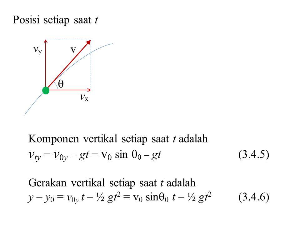  v vyvy vxvx Posisi setiap saat t Komponen vertikal setiap saat t adalah v t y = v 0y – gt = v 0 sin  0 – gt (3.4.5) Gerakan vertikal setiap saat t adalah y – y 0 = v 0y t – ½ gt 2 = v 0 sin  0 t – ½ gt 2 (3.4.6)