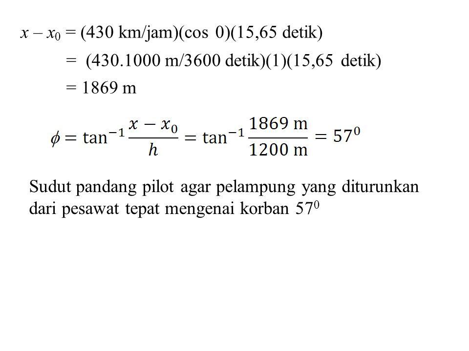 x – x 0 = (430 km/jam)(cos 0)(15,65 detik) = (430.1000 m/3600 detik)(1)(15,65 detik) = 1869 m Sudut pandang pilot agar pelampung yang diturunkan dari pesawat tepat mengenai korban 57 0