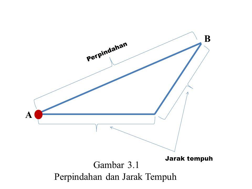 3.2 Perbedaan kecepatan dan kelajuan Kelajuan ( s ) : Kelajuan bisa diartikan sebagai jarak tempuh benda dalam satuan waktu tertentu.