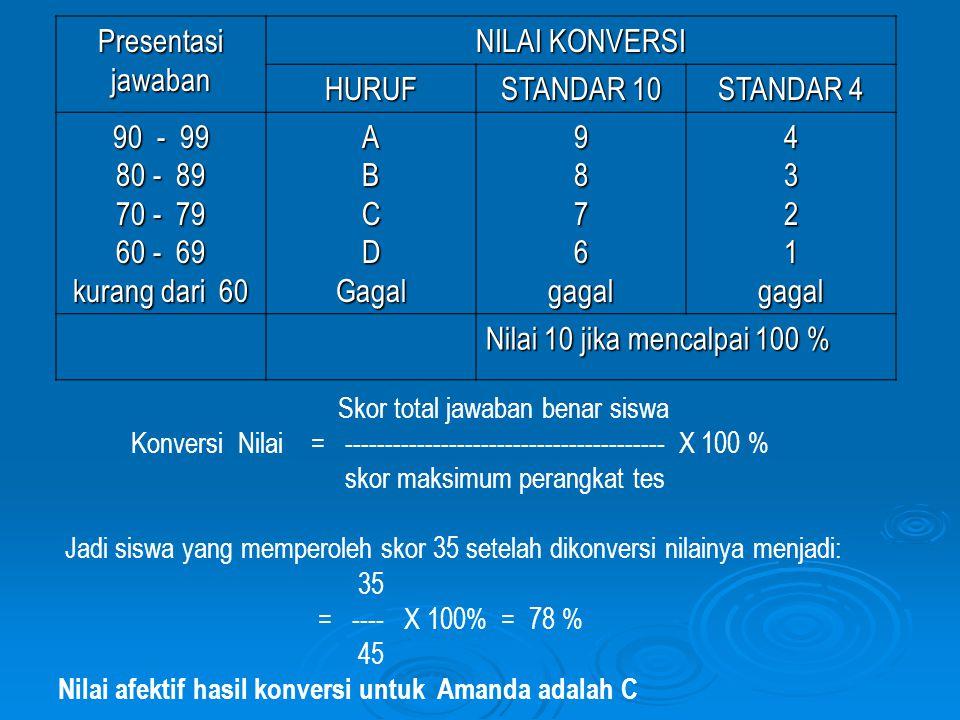 Presentasi jawaban NILAI KONVERSI HURUF STANDAR 10 STANDAR 4 90 - 99 80 - 89 70 - 79 60 - 69 kurang dari 60 ABCDGagal9876gagal4321gagal Nilai 10 jika mencalpai 100 % Skor total jawaban benar siswa Konversi Nilai = ---------------------------------------- X 100 % skor maksimum perangkat tes Jadi siswa yang memperoleh skor 35 setelah dikonversi nilainya menjadi: 35 = ---- X 100% = 78 % 45 Nilai afektif hasil konversi untuk Amanda adalah C