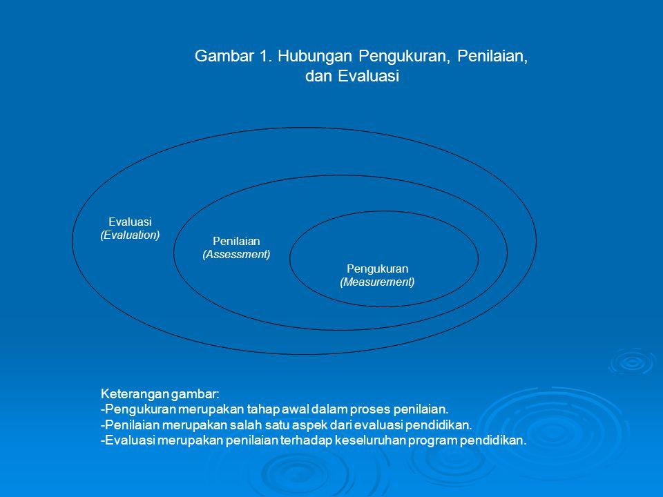 Gambar 1. Hubungan Pengukuran, Penilaian, dan Evaluasi Evaluasi (Evaluation) Penilaian (Assessment) Pengukuran (Measurement) Keterangan gambar: - Peng